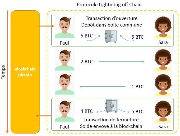 Lightning Network Protocol